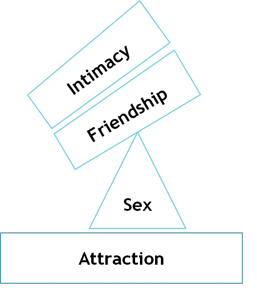 The Relationship Pyramid – Pure in Heart